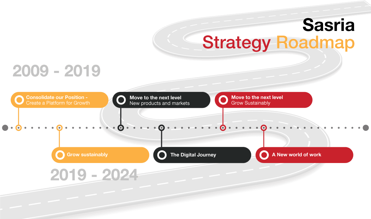 Sasria Roadmap